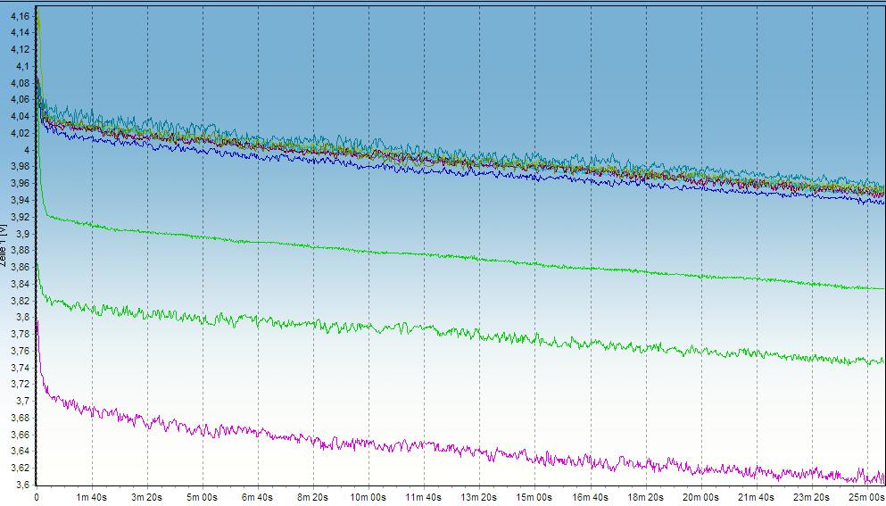 Výstupní graf z testování článků baterie